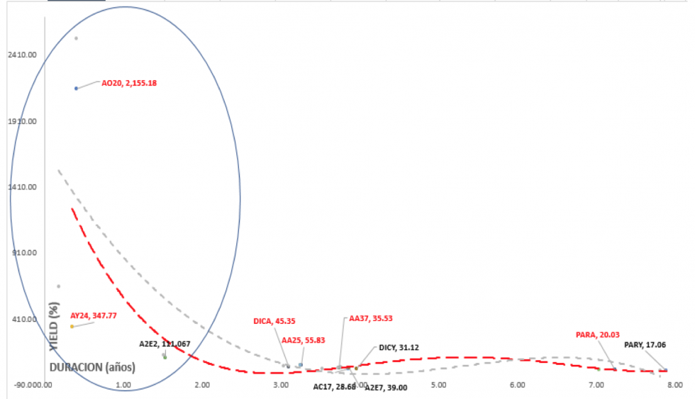 Bonos argentinos en dólares - Curva de rendimiento al 8 de mayo 2020