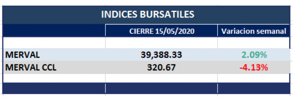 Índices bursátiles -  variaciones al 15 de mayo 2020