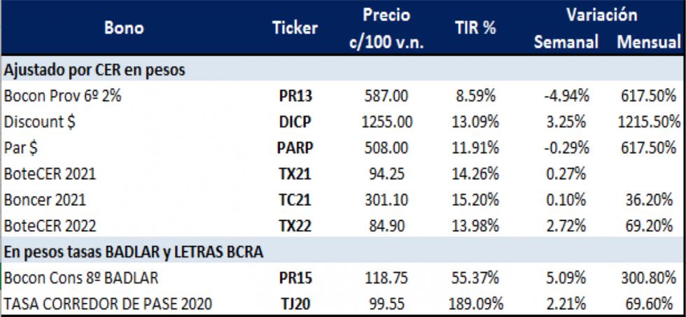Bonos argentinos en pesos al 15 de mayo 2020