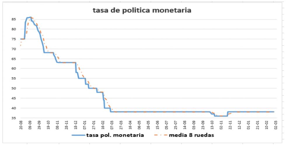 Tasa de política monetaria al 30 de abril 2021