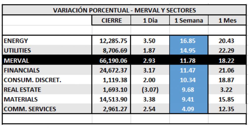 Índices bursátiles - MERVAL por sectores al 4 de junio 2021