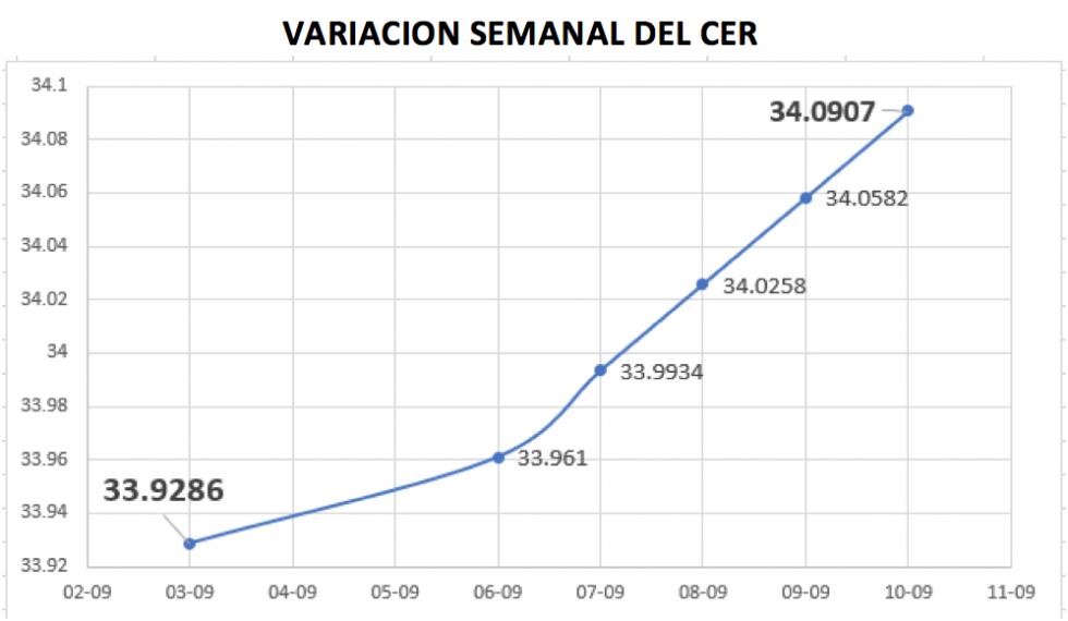 CEDEARs - Variacion del CER al 10 de septiembre 2021