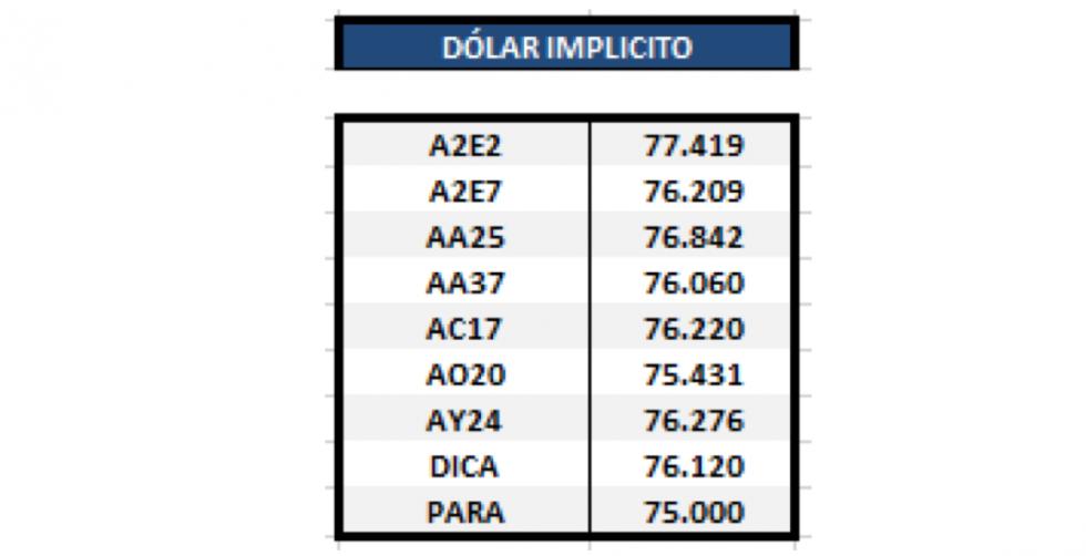 Bonos en dolares al 1ro de noviembre 2019
