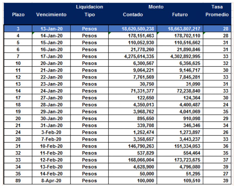 Cauciones en pesos al 10 de enero 2020