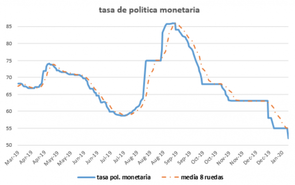 Tasa de Política Monetaria al 10 de enero 2020