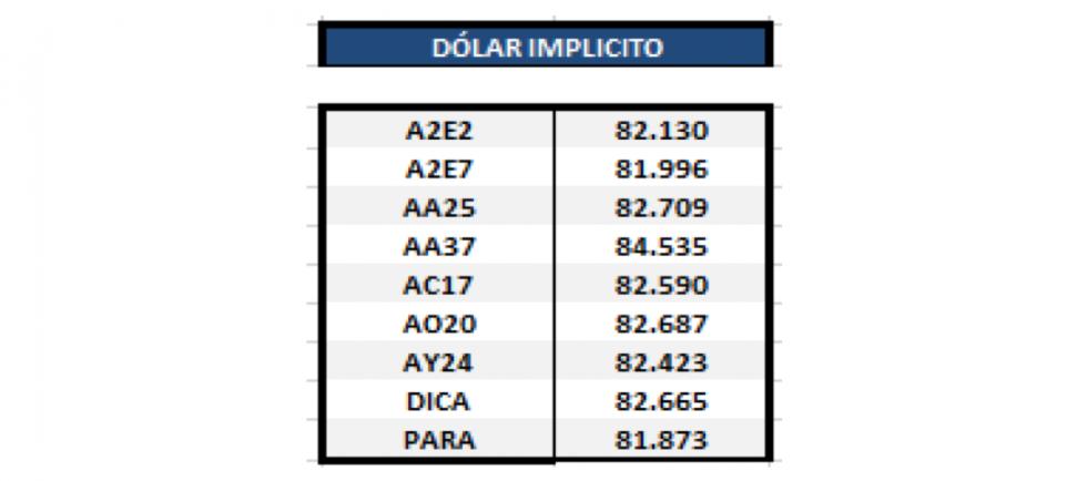 Bonos argentinos en dolares - Dolar implícito al 7 de febrero 2020