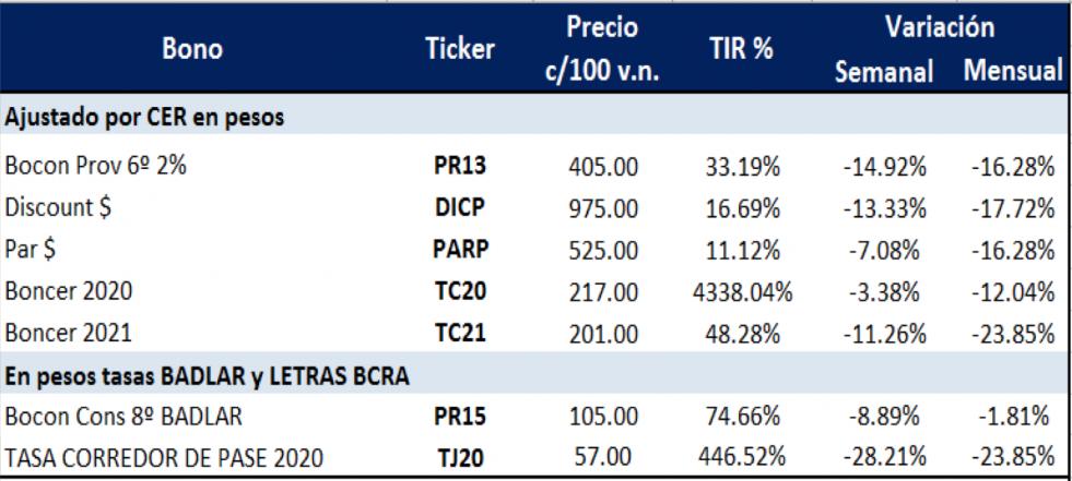 Bonos argentinos en pesos al 20 de marzo 2020