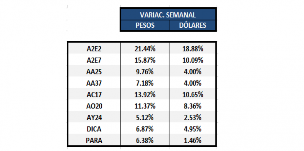 Bonos argentinos en dólares - Variaciones semanales al 8 de mayo 2020
