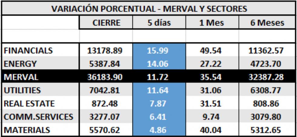 Índices bursátiles - MERVAL y Sectores al  8 de mayo 2020