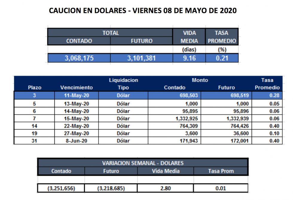 Cauciones bursátiles en dólares al 15 de mayo 2020