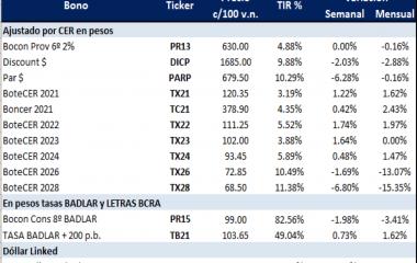 Bonos argentinos en pesos al 30 de octubre 2020