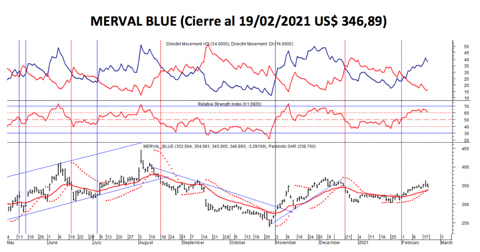 Índices burspatiles - MERVAL blue al 19 de febrero 2021