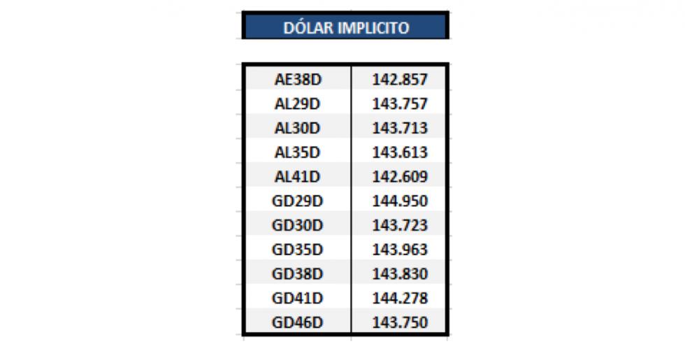 Bonos argentinos en dolares - Dolar implícito al 16 de abril 2021