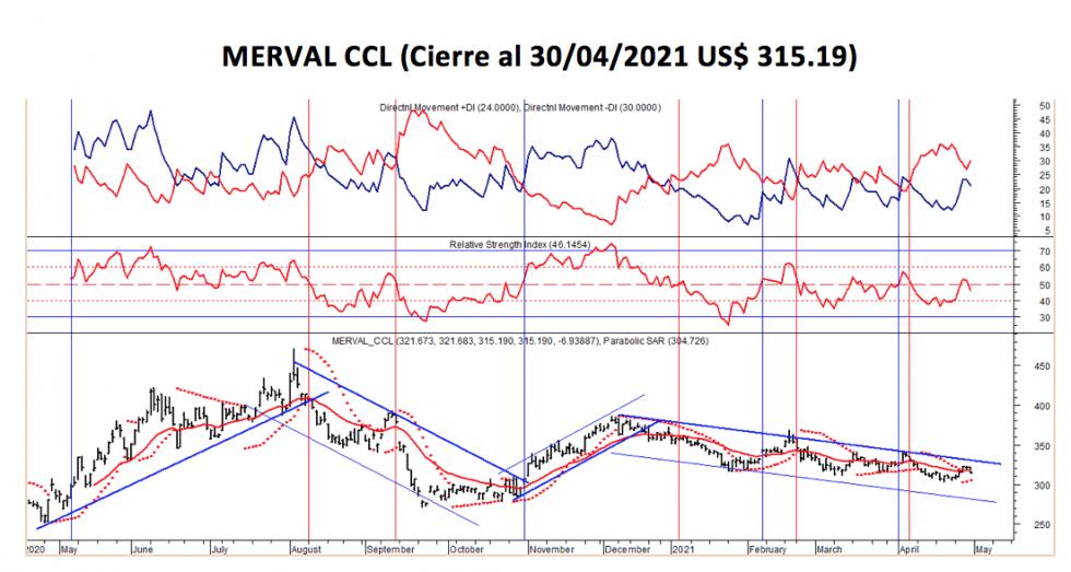 Índices bursátiles - MERVAL CCL al 30 de abril 2021