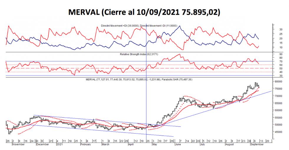 Índices bursátiles - MERVAL CCL al 10 de septiembre 2021