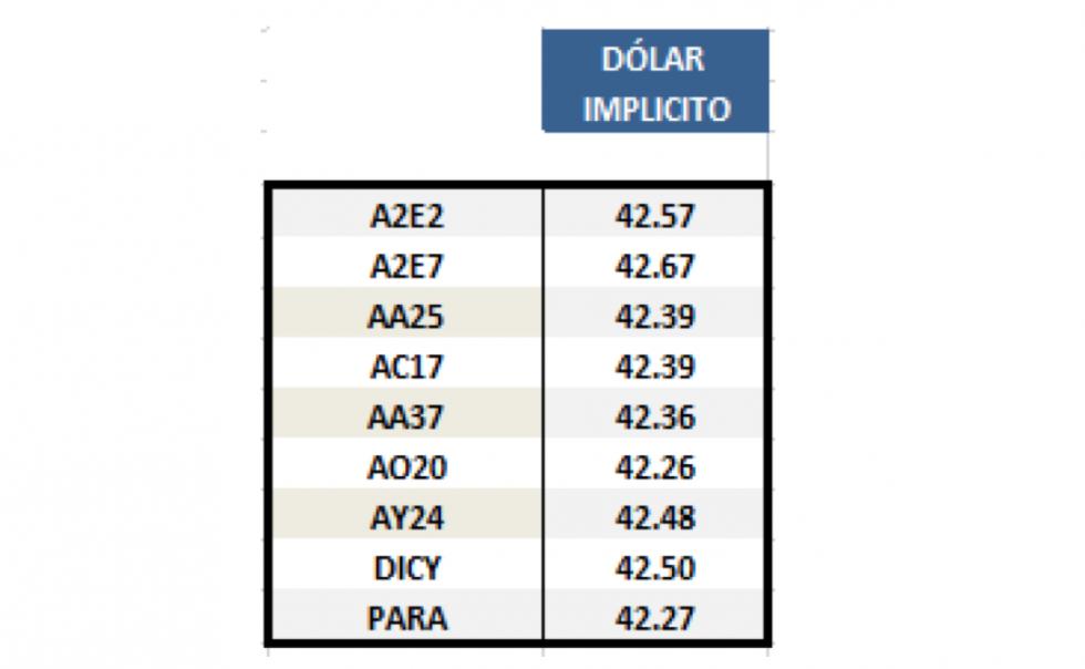 Dolar Implícito al 5 de Julio 2019