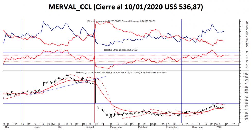 MERVAL CC- Variación al 10 de enero 2020