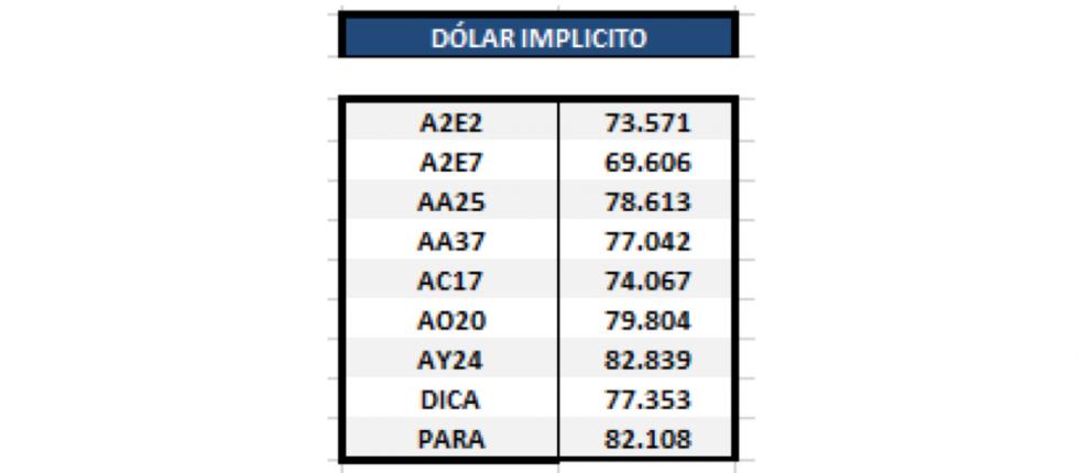 Dólar implícito al 24 de enero 2020