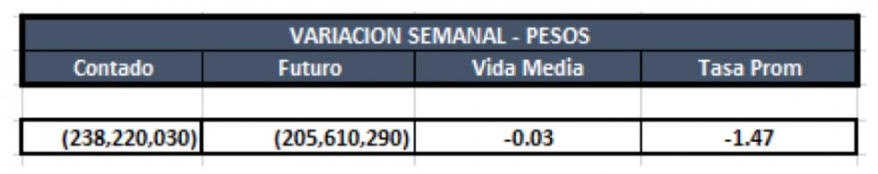 Cauciones en pesos al 13 de marzo 2020