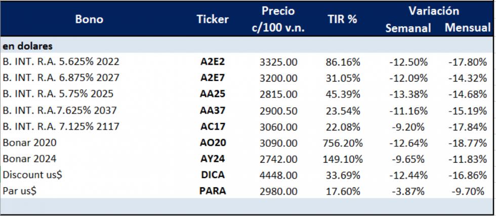 Bonos argentinos en dólares al 13 de marzo 2020
