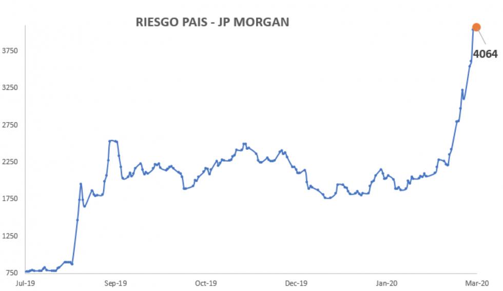 Bonos argentinos en dólares - Riesgo País al 20 de marzo 2020