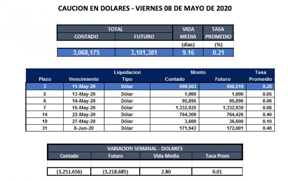 Cauciones en dólares al 8 de mayo 2020