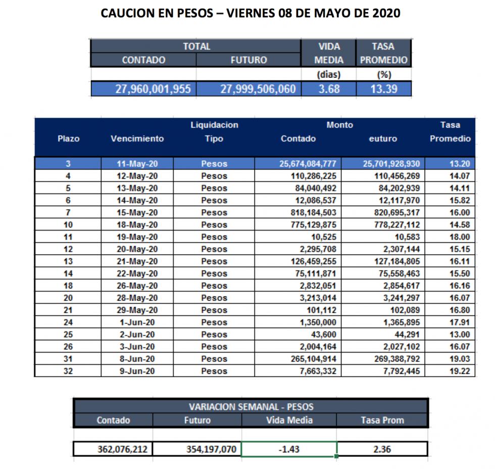 Cauciones bursátiles en pesos al 15 de mayo 2020