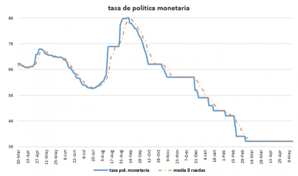 Tasa de política monetaria al 15 de mayo 2020