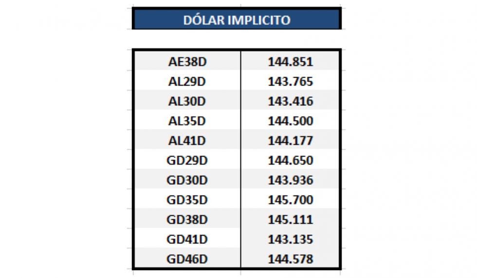 Bonos argentinos en dólares - Dolar implícito al 9 de octubre 2020
