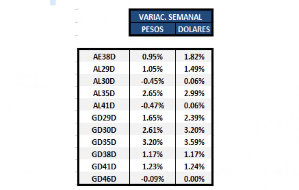 Bonos argentinos en dolares - Variación semanal al 16 de abril 2021