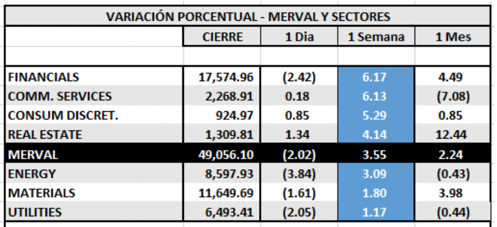 Índices bursátiles - MERVAL por sectores al 30 de abril 2021