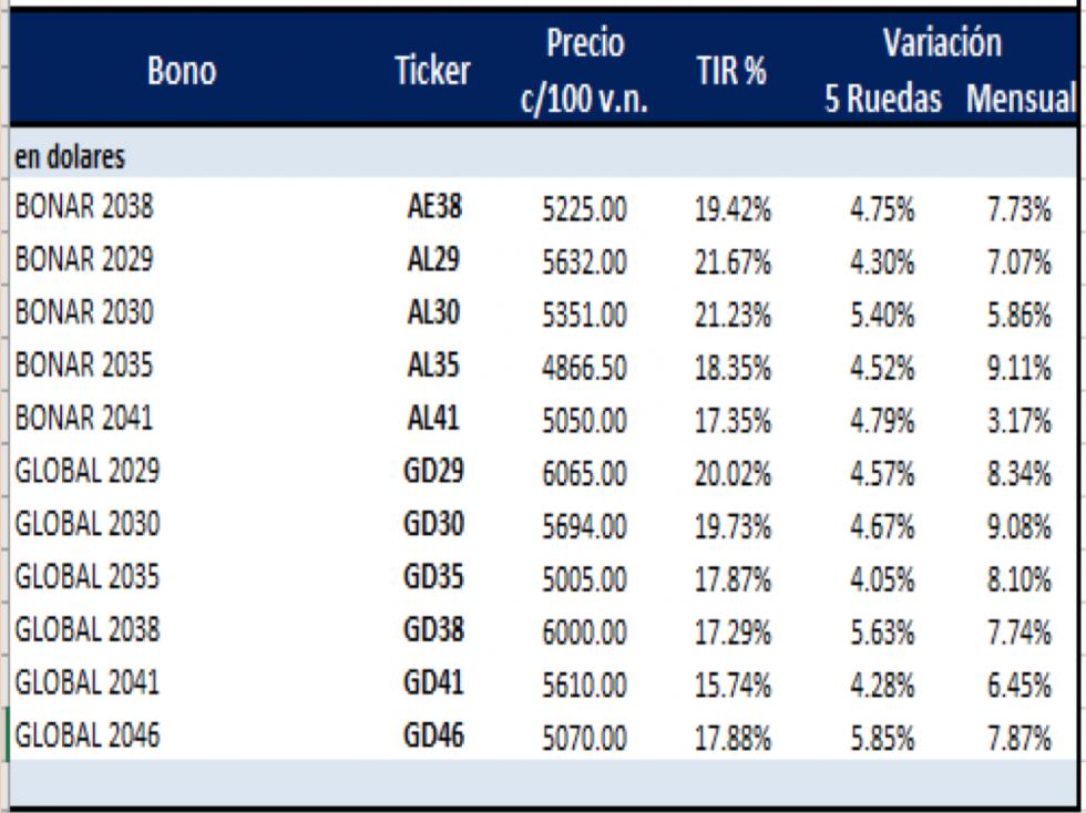 Bonos argentinos en dólares al 30 de abril 2021