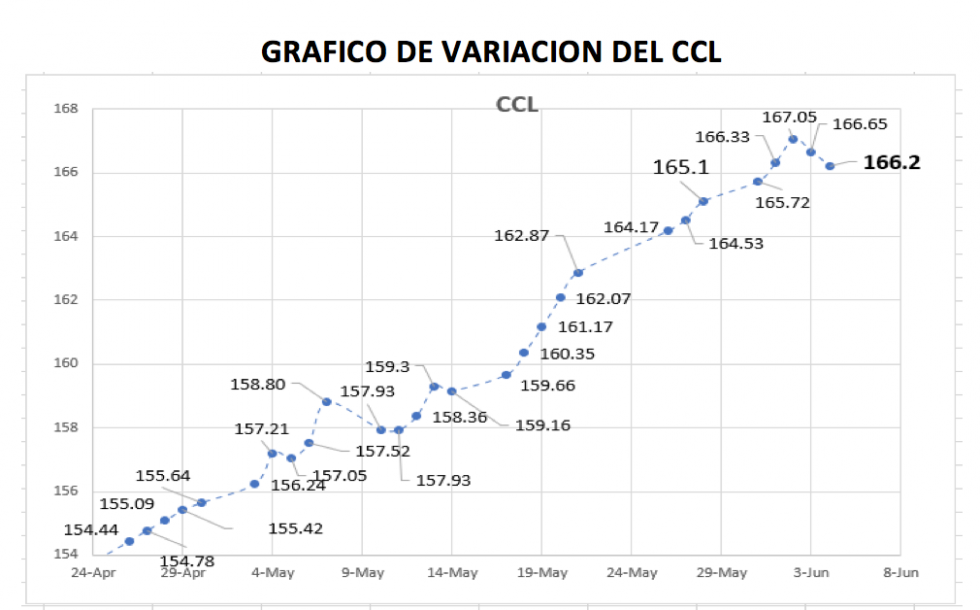 Variacón semanal del índice CCL al 4 de junio 2021