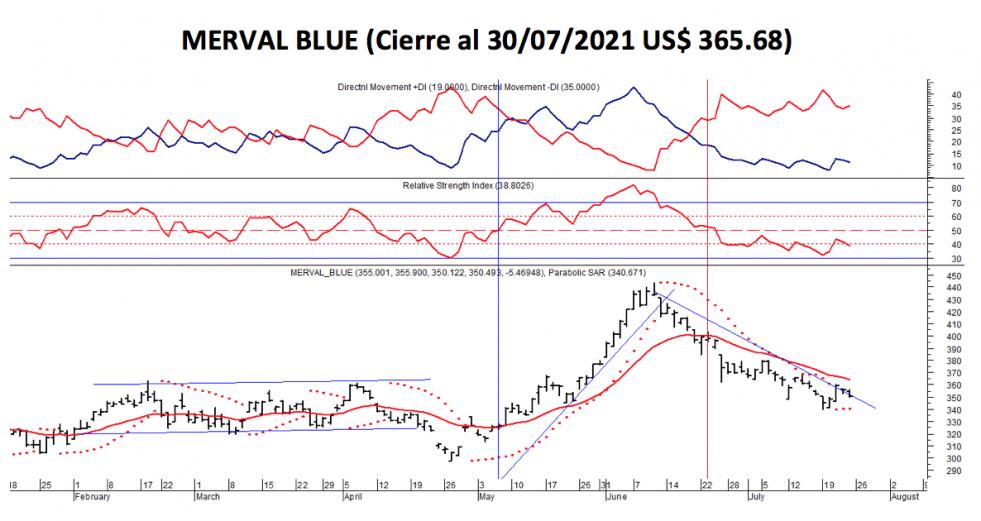 Índices Bursátiles - MERVAL blue al 30 de julio 2021