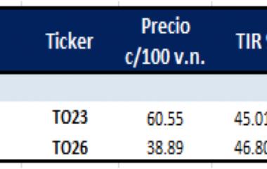 Bonos argentinos en pesos al 15 de octubre 2021