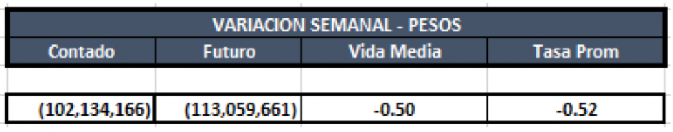 Cauciones en pesos al 6 de diciembre 2019