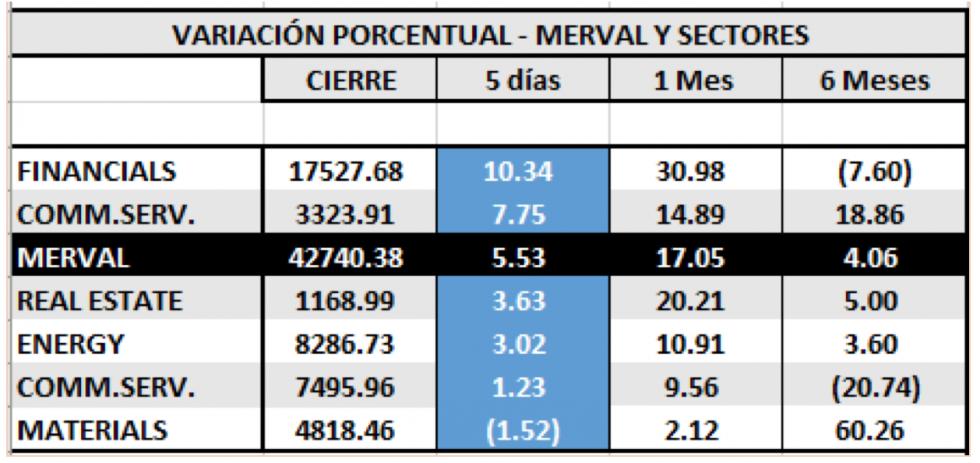 MERVAL - Variaciones por sector al 10 de enero 2020