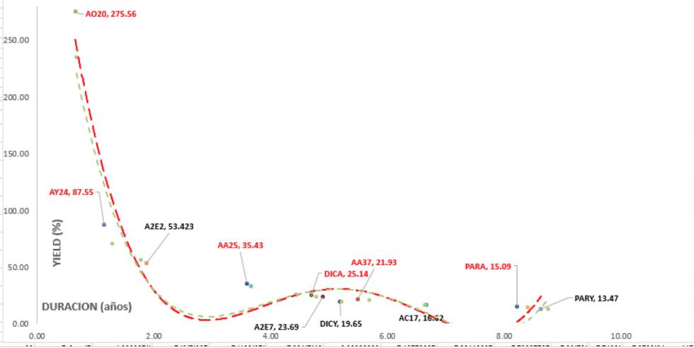 Bonos en dólares - Curva de rendimiento al 31 enero 2020