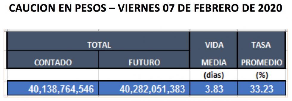 Cauciones en pesos al 7 de febrero 2020