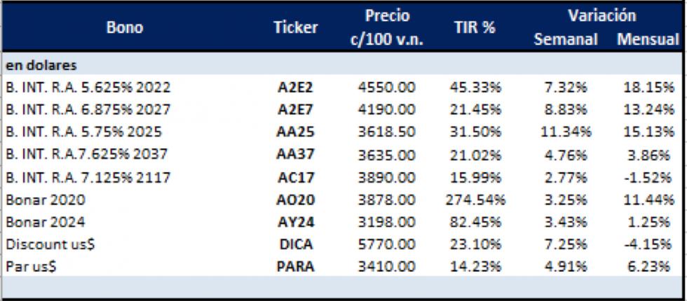 Bonos argentinos en dolares al 7 de febrero 2020