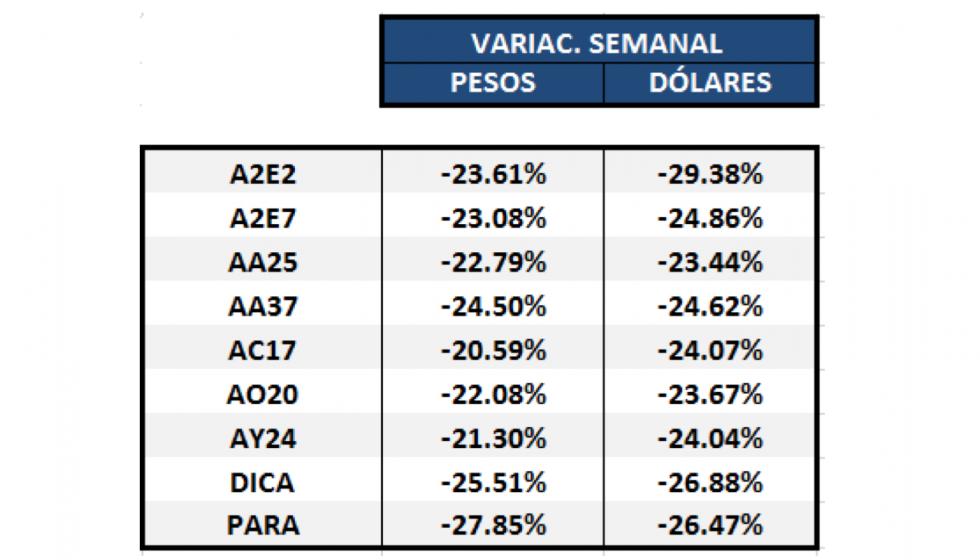 Bonos argentinos en dólares - Variaciones semanales al 20 de marzo 2020