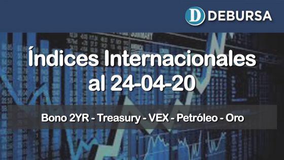 Análisis de indicadores intrnacionales financieros al 24 de abril 2020