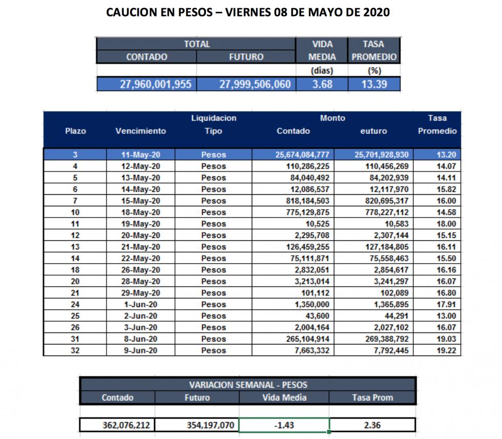 Cauciones en pesos al 8 de mayo 2020