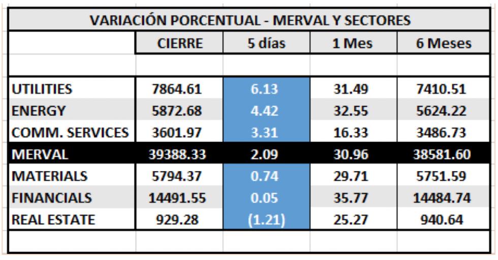 Índices bursátiles -  MERVAL y Sectores al 15 de mayo 2020