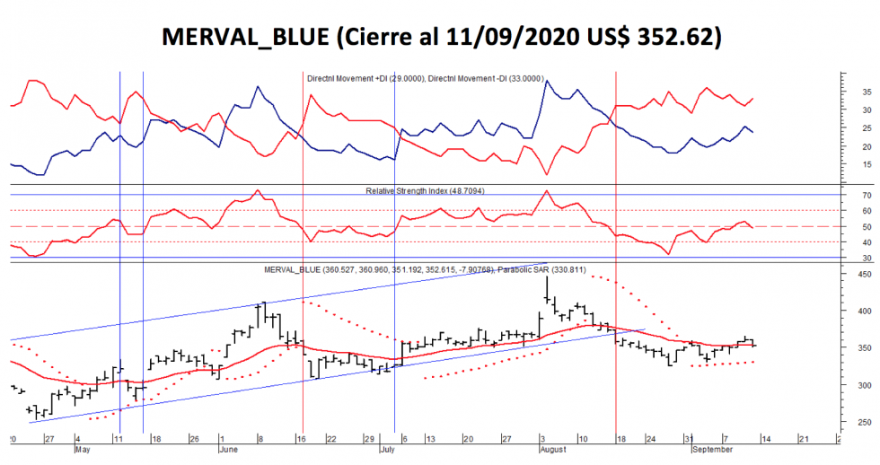 Índices bursátiles - MERVAL blue al 11 de septiembre 2020