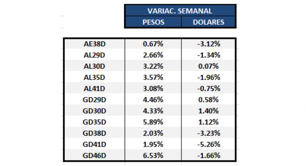 Bonos argentinos en dólares - Variaciones semanales al 9 de octubre 2020