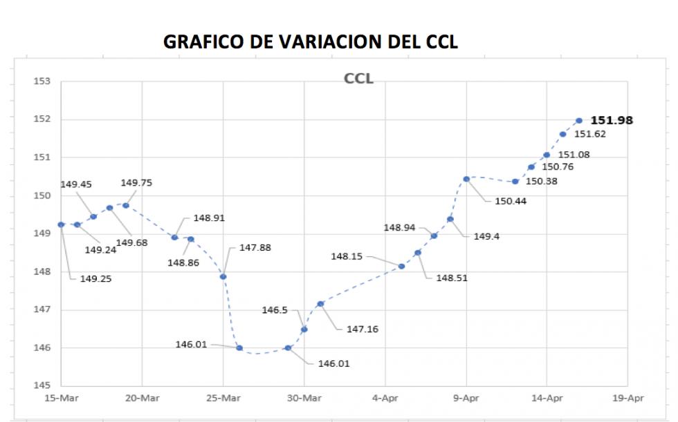 Variación semanal del CCL al 16 de abril 2021