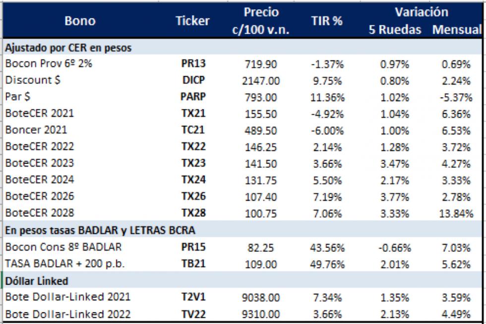 Bonos argentinos en pesos al 30 de abril 2021