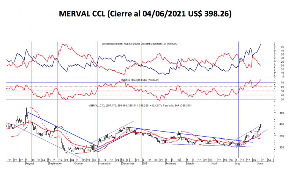 Índices bursátiles - MERVAL CCL al 4 de junio 2021