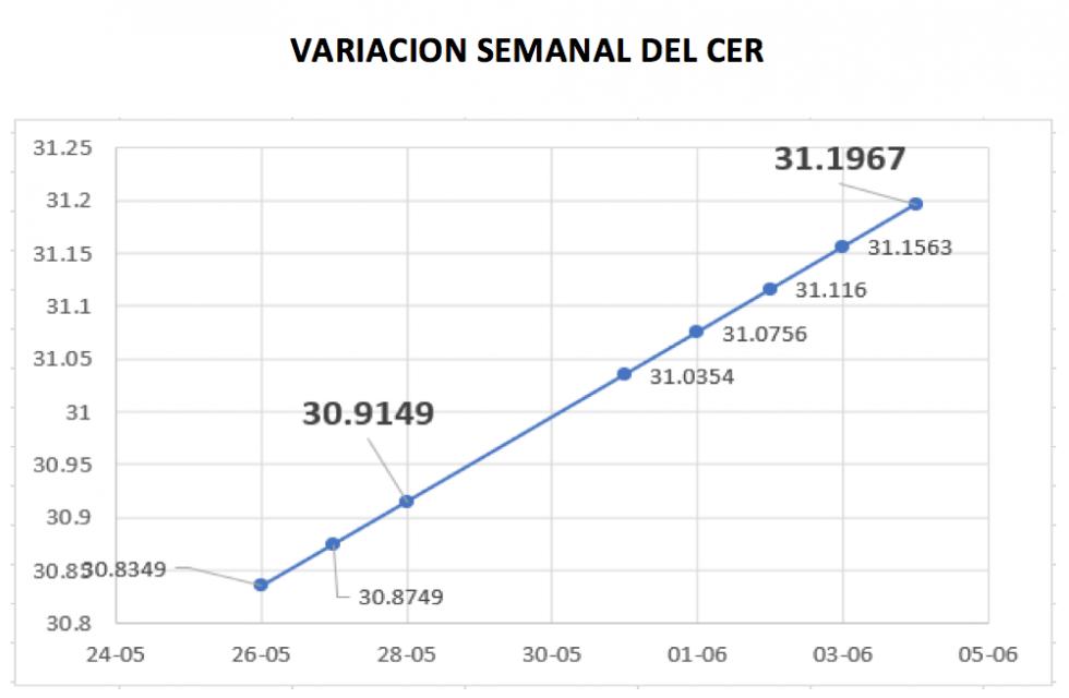Variacón semanal del índice CER al 4 de junio 2021